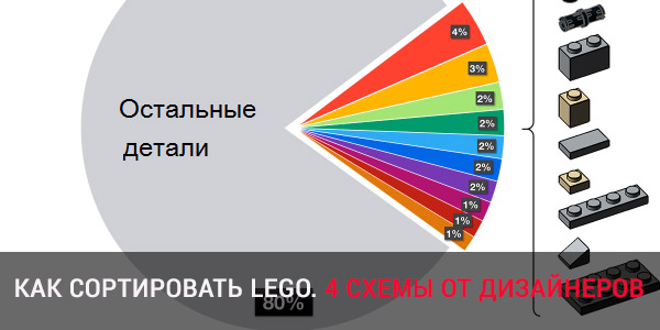 Как сортировать Лего